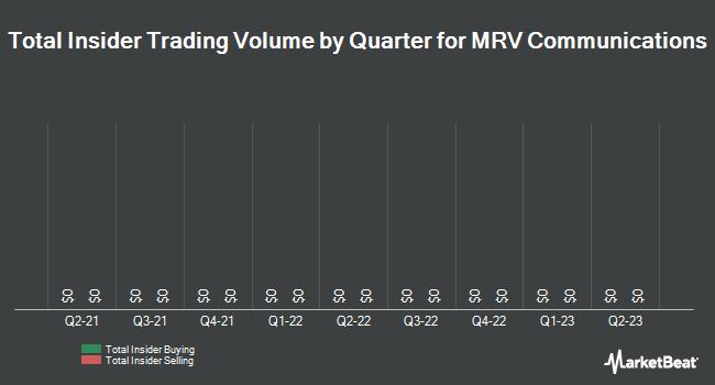 Insider Trades by Quarter for MRV Communications (NASDAQ:MRVC)