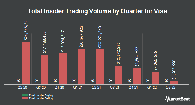 Insider Trades by Quarter for Visa (NYSE:V)