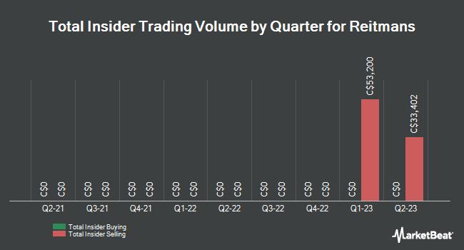 Insider Trades by Quarter for Reitmans (TSE:RET)