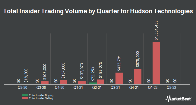 Insider Trades by Quarter for Hudson Technologies (NASDAQ:HDSN)