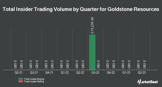 Insider Trades by Quarter for Goldstone Resources (LON:GRL)