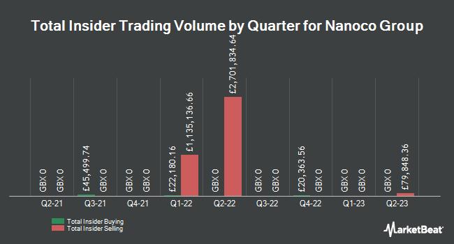 Insider Trades by Quarter for Nanoco Group (LON:NANO)