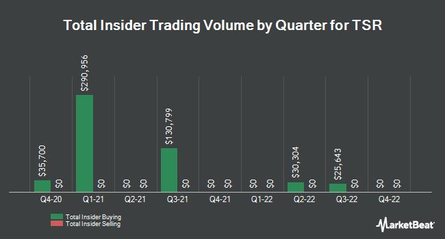 Insider Trading History for TSR (NASDAQ:TSRI)