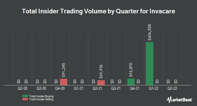 Insider Trades by Quarter for Invacare (NYSE:IVC)