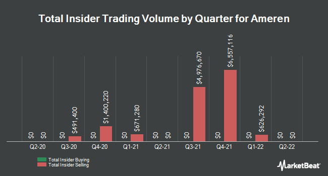 Insider Trades by Quarter for Ameren (NYSE:AEE)