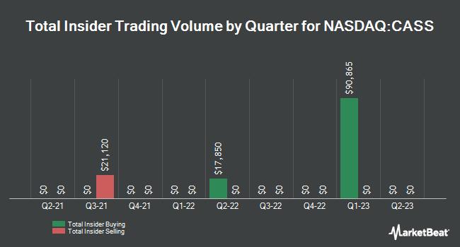 Insider Trades by Quarter for Cass Information Systems (NASDAQ:CASS)