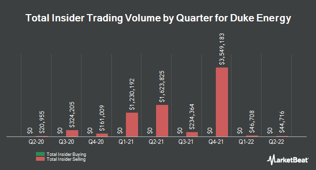 Insider Trades by Quarter for Duke Energy (NYSE:DUK)