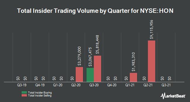 Insider Trading History for Honeywell (NYSE:HON)
