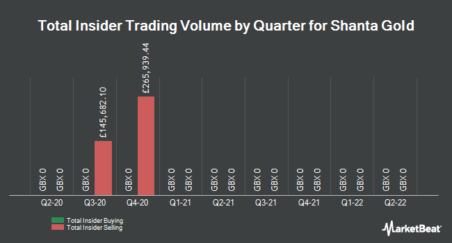 Insider Trades by Quarter for Shanta Gold (LON:SHG)