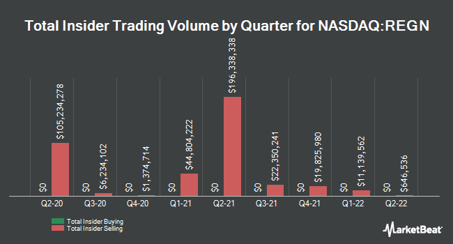 Insider Trades by Quarter for Regeneron Pharmaceuticals (NASDAQ:REGN)