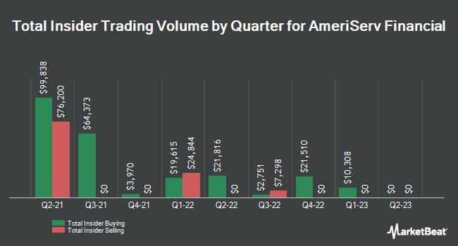 Insider Trading History for AmeriServ Financial (NASDAQ:ASRV)