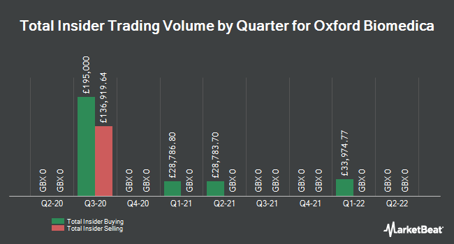 Insider Trades by Quarter for Oxford BioMedica (LON:OXB)