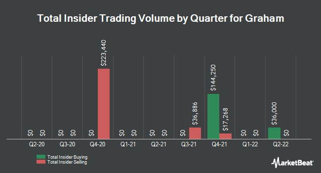 Insider Trades by Quarter for Graham (NYSE:GHM)