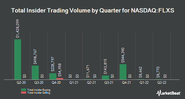 Insider Trades by Quarter for Flexsteel Industries (NASDAQ:FLXS)