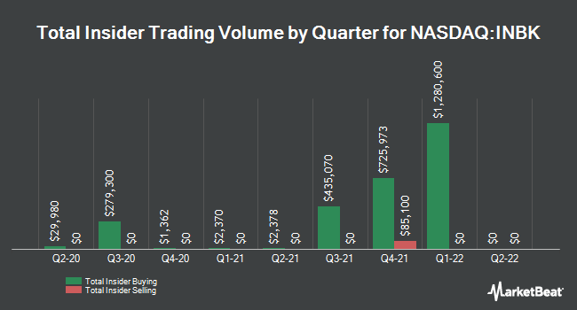 Insider Trading History for First Internet Bancorp (NASDAQ:INBK)
