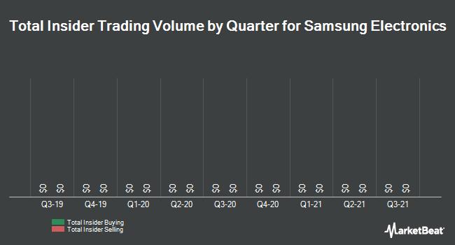 Insider Trading History for Samsung Electronic (OTCMKTS:SSNLF)