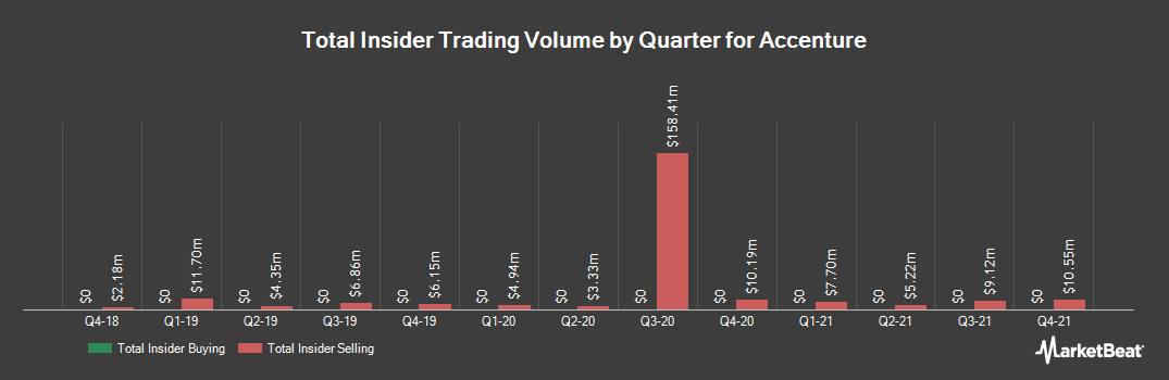 Insider Trading History for Accenture (NYSE:ACN)