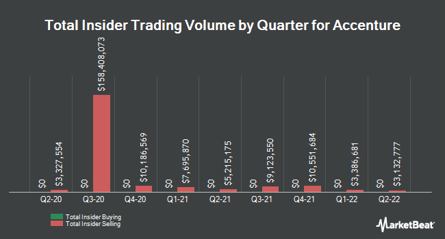 Insider Trades by Quarter for Accenture (NYSE:ACN)