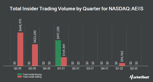 Insider Trades by Quarter for Advanced Energy Industries (NASDAQ:AEIS)