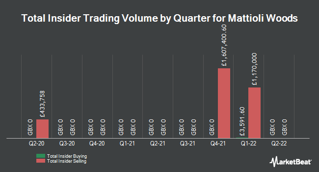 Insider Trades by Quarter for Mattioli Woods (LON:MTW)