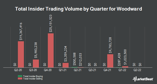 Insider Trades by Quarter for Woodward (NASDAQ:WWD)