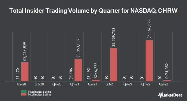 Insider Trades by Quarter for C.H. Robinson Worldwide (NASDAQ:CHRW)