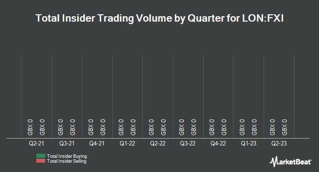 Insider Trades by Quarter for Fusionex International (LON:FXI)