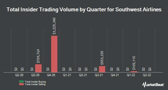 Insider Trades by Quarter for Southwest Airlines (NYSE:LUV)