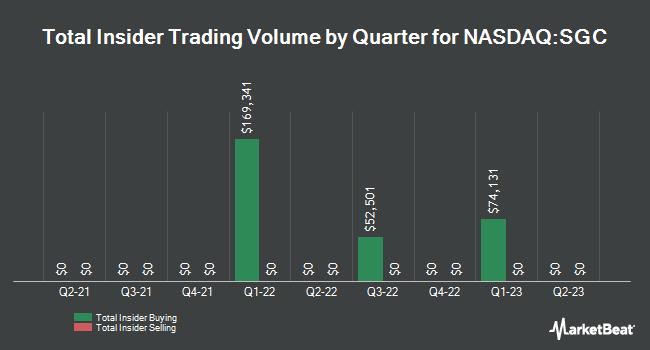 Insider Trades by Quarter for Superior Uniform Group (NASDAQ:SGC)