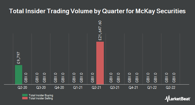 Insider Trades by Quarter for McKay Securities (LON:MCKS)