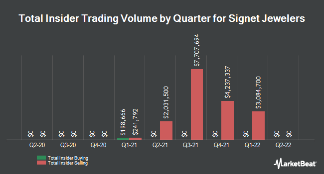 Insider Trades by Quarter for Signet Jewelers (NYSE:SIG)