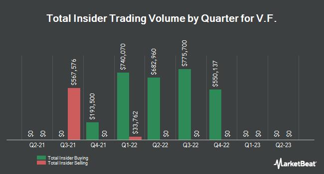 Insider Trading History for VF (NYSE:VFC)