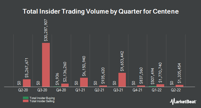 Insider Trades by Quarter for Centene (NYSE:CNC)