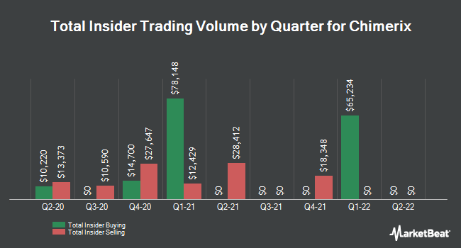 Insider Trades by Quarter for Chimerix (NASDAQ:CMRX)