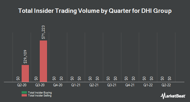 Insider Trading History for DHI Group (NYSE:DHX)