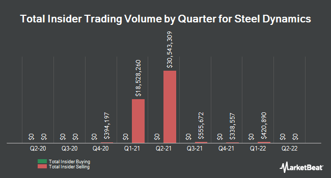 Insider Trades by Quarter for Steel Dynamics (NASDAQ:STLD)