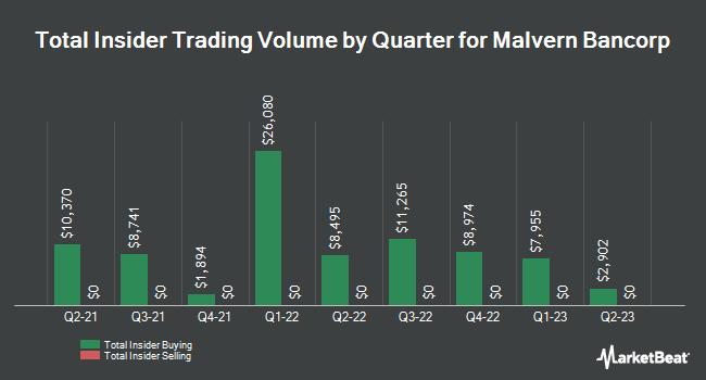 Insider Trading History for Malvern Bancorp (NASDAQ:MLVF)