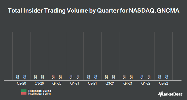 Insider Trades by Quarter for General Communication (NASDAQ:GNCMA)