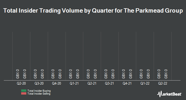 Insider Trades by Quarter for The Parkmead Group (LON:PMG)