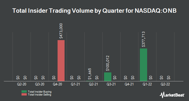 Insider Trades by Quarter for Old National Bancorp (NASDAQ:ONB)