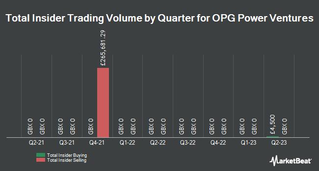 Insider Trades by Quarter for OPG Power Ventures (LON:OPG)
