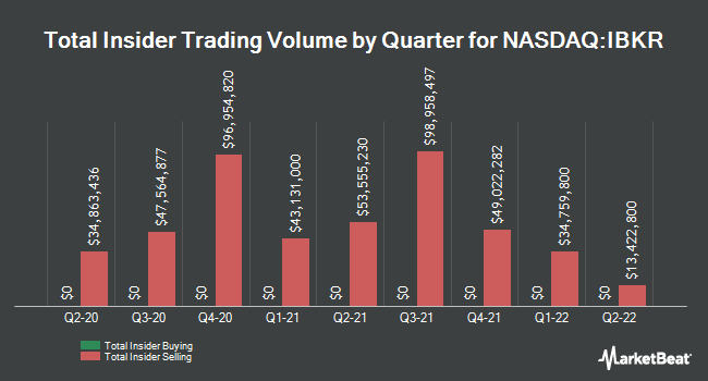 Insider Trades by Quarter for Interactive Brokers Group (NASDAQ:IBKR)