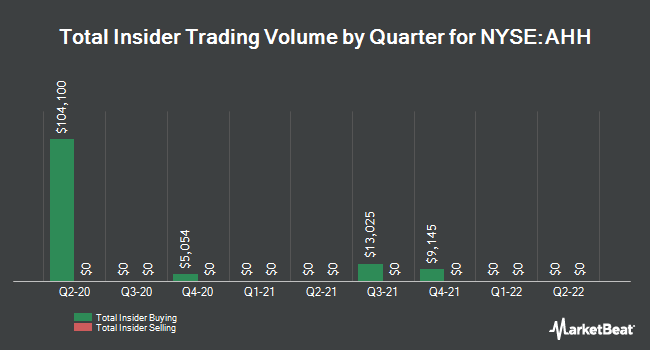 Insider Trades by Quarter for Armada Hoffler Properties (NYSE:AHH)