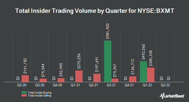 Insider Trades by Quarter for Blackstone Mortgage Trust (NYSE:BXMT)