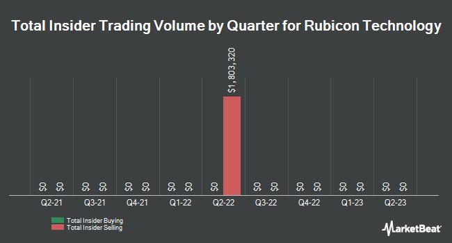 Insider Trades by Quarter for Rubicon Technology (NASDAQ:RBCN)