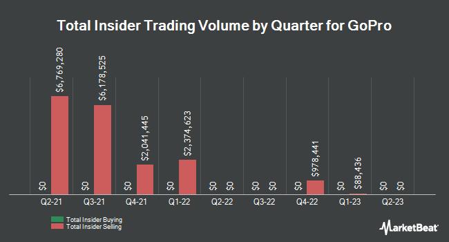 Insider Trading History for GoPro (NASDAQ:GPRO)