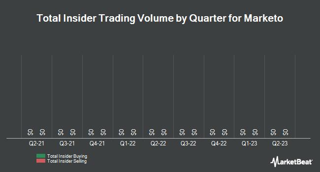 Insider Trading History for Marketo (NASDAQ:MKTO)