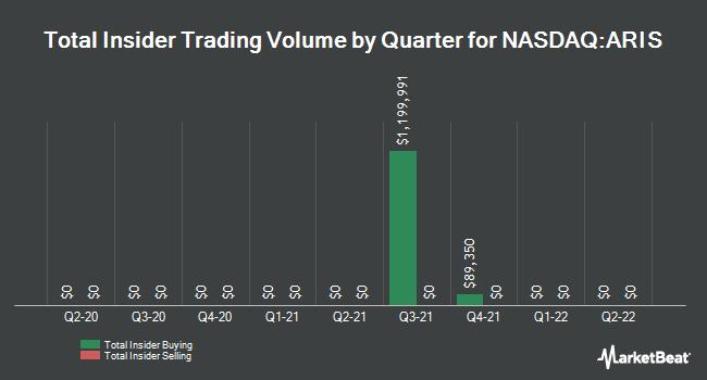 Insider Trades by Quarter for ARI Network Services (NASDAQ:ARIS)
