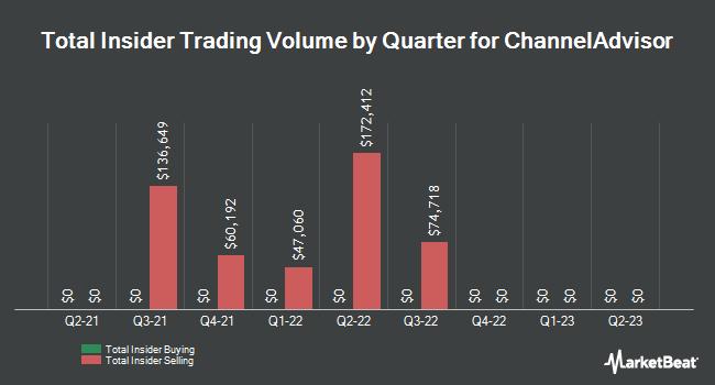 Insider Trades by Quarter for ChannelAdvisor (NYSE:ECOM)