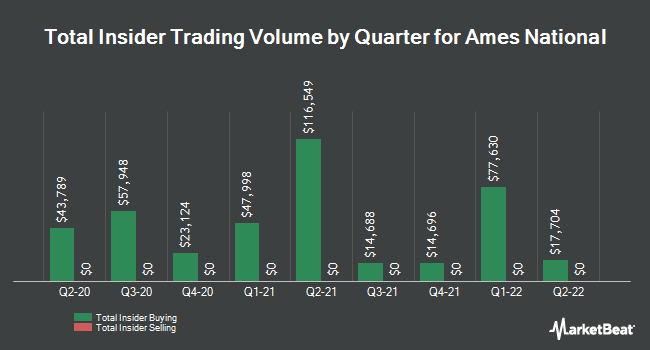 Insider Trades by Quarter for Ames National (NASDAQ:ATLO)